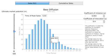bass a sales growth model